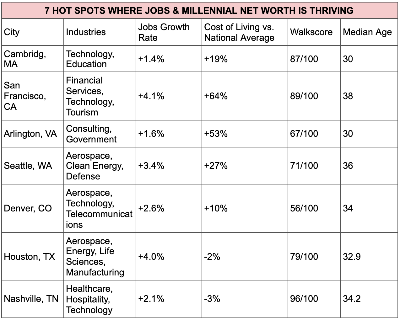 where are millennials moving chart 2020 remote jobs